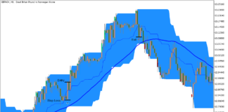 Price Channel Momentum Trend Break Forex Trading Strategy for MT5 4