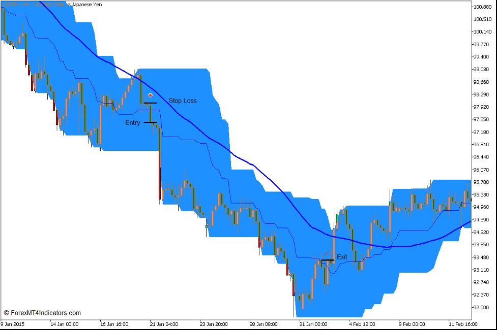 Pris Kanal Momentum Trend Break Forex Trading Strategi for MT5 5