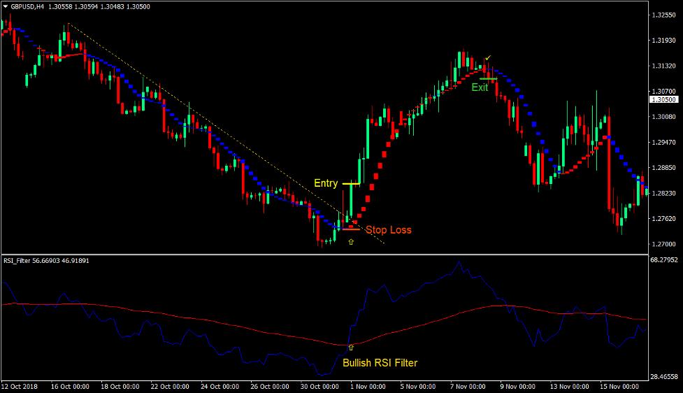 RSI Sadukey Breakout Forex Trading Strategy 2