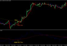 RSI Sadukey Breakout Forex Trading Strategy