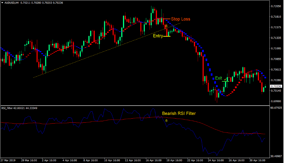 RSI Sadukey Breakout Forex Trading Strategy 3