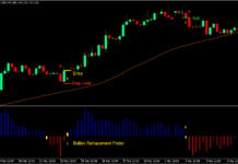 Retracement Signals Forex Trading Strategy 1