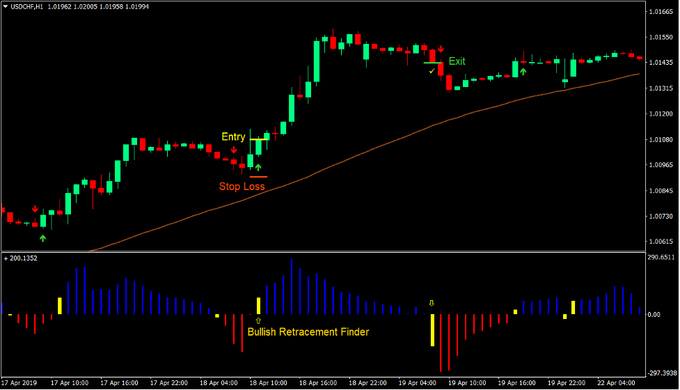 Retracement Signals Forex Trading Strategy 2