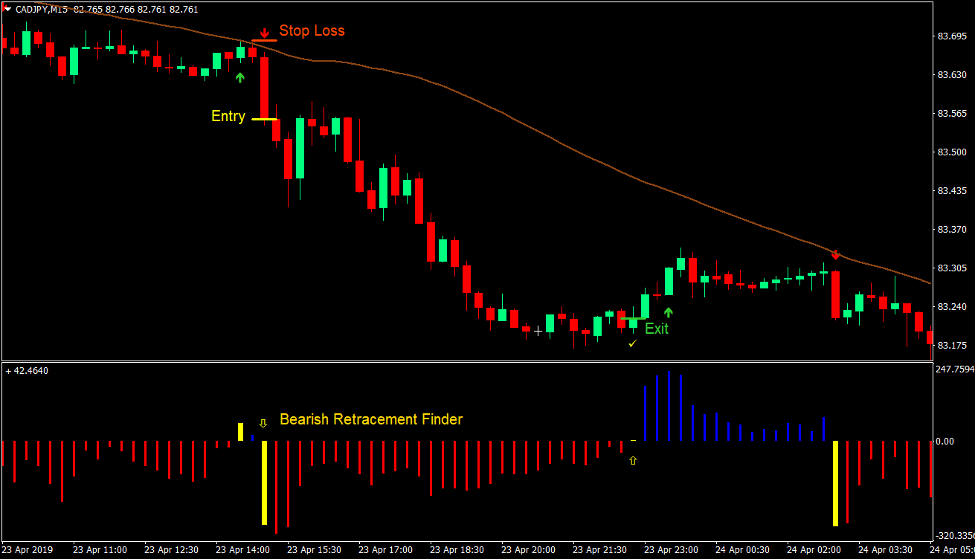 Retracement Signals Forex Trading Strategy 4