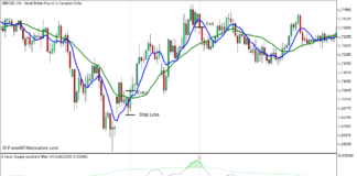 Super Passband Crossover Forex Trading Strategy for MT5 3