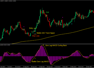 Advanced MACD Swing Forex Trading Strategy1
