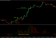 Awesome Breakout Forex Day Trading Strategy 1