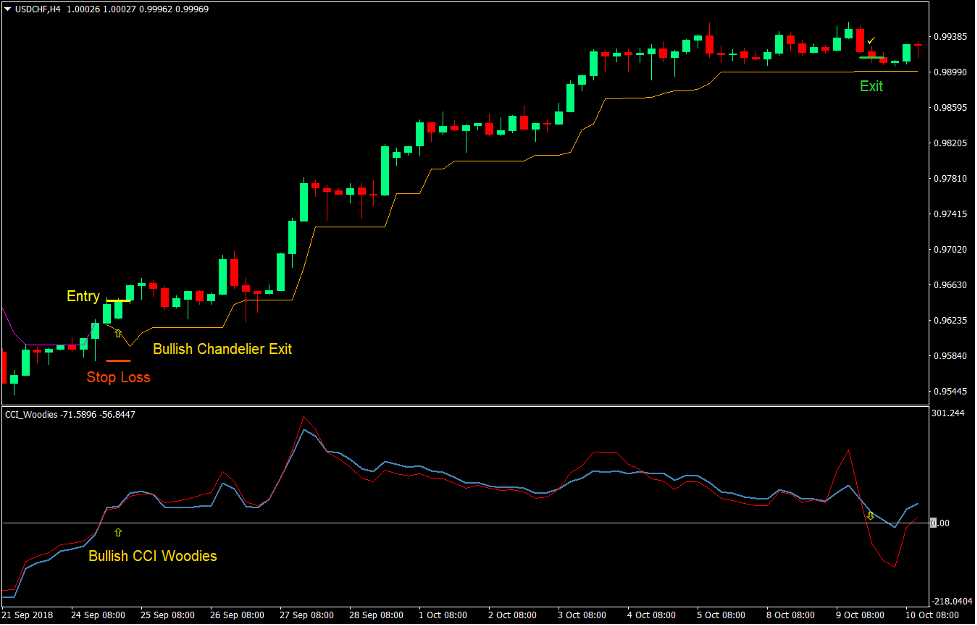 CCI Chandelier Trend Forex Trading Strategy 2