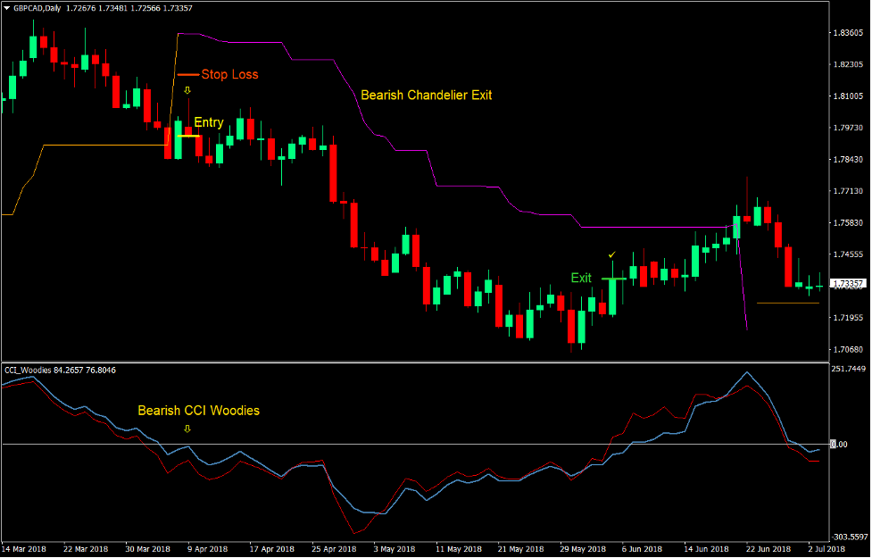 CCI Chandelier Trend Forex Trading Strategy 3