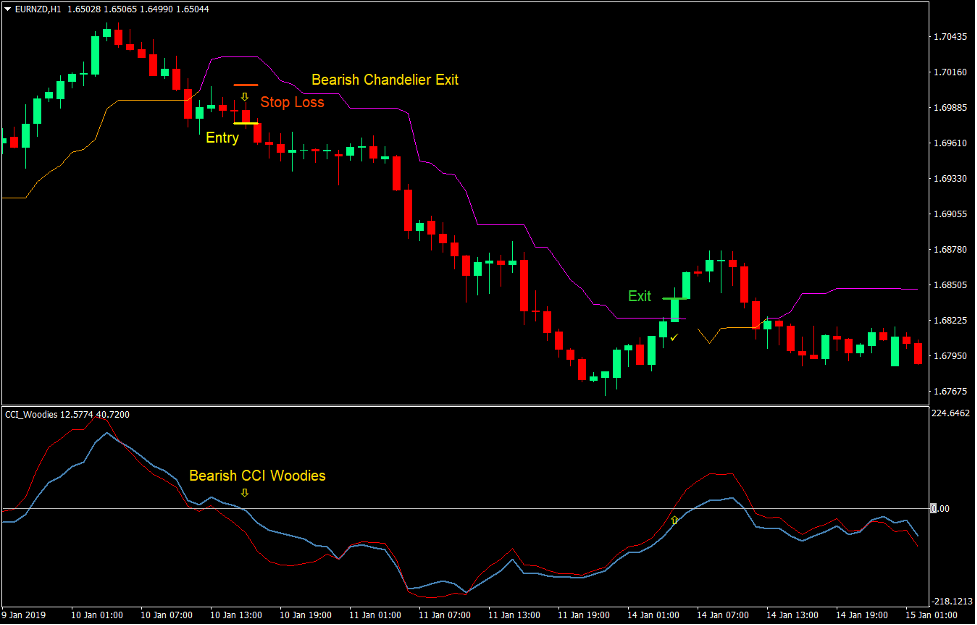 CCI Chandelier Trend Forex Trading Strategy 4