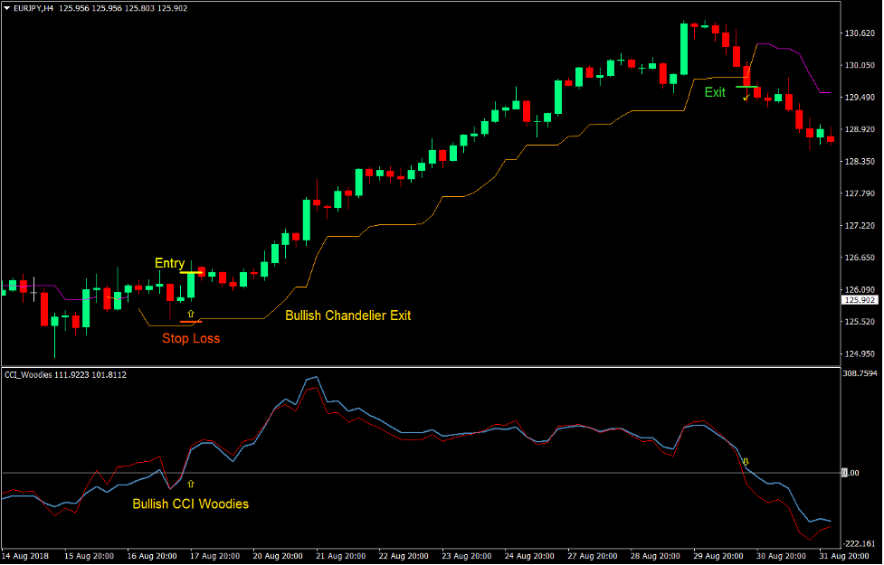 CCI Chandelier Trend Forex Trading Strategy