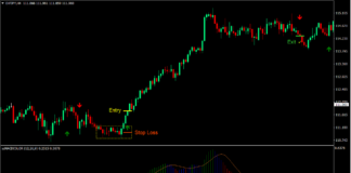 EMA MACD Congestion Breakout Forex Trading Strategy