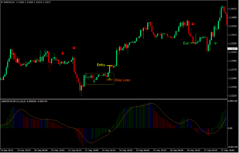 EMA MACD Congestion Breakout Forex Trading Strategy2