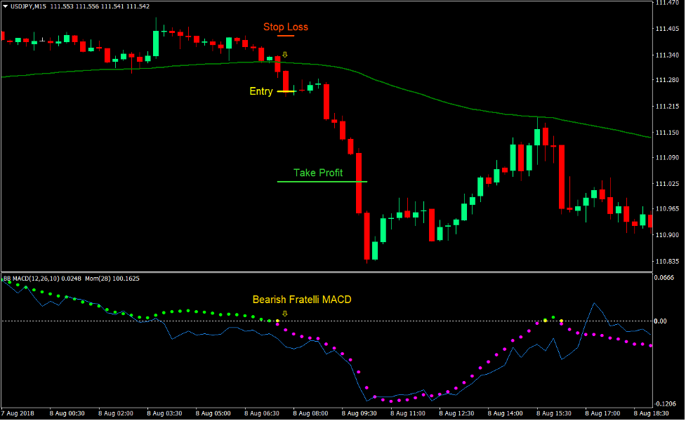 Fratelli MACD Momentum Cross Forex Day Trading Strategy 4