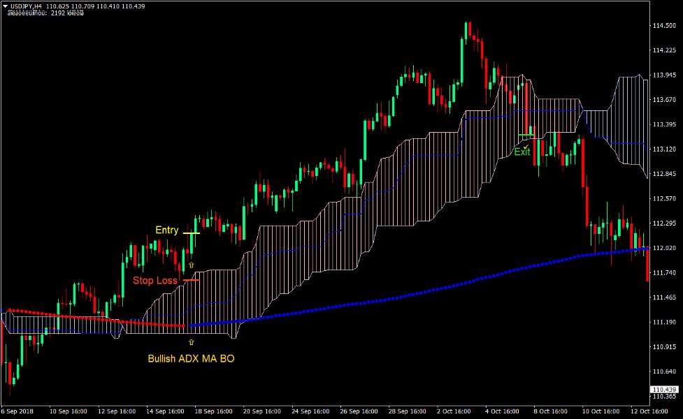 Ichimoku Cloud Trend Forex Trading Strategy 2