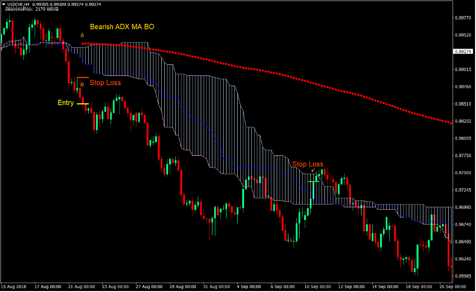 Ichimoku Cloud Trend Forex Trading Strategy 3