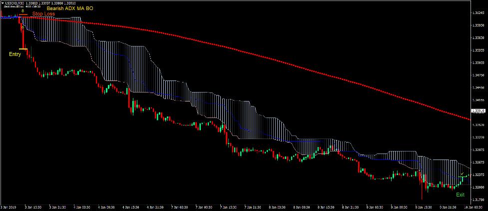 Ichimoku Cloud Trend Forex Trading Strategy 4