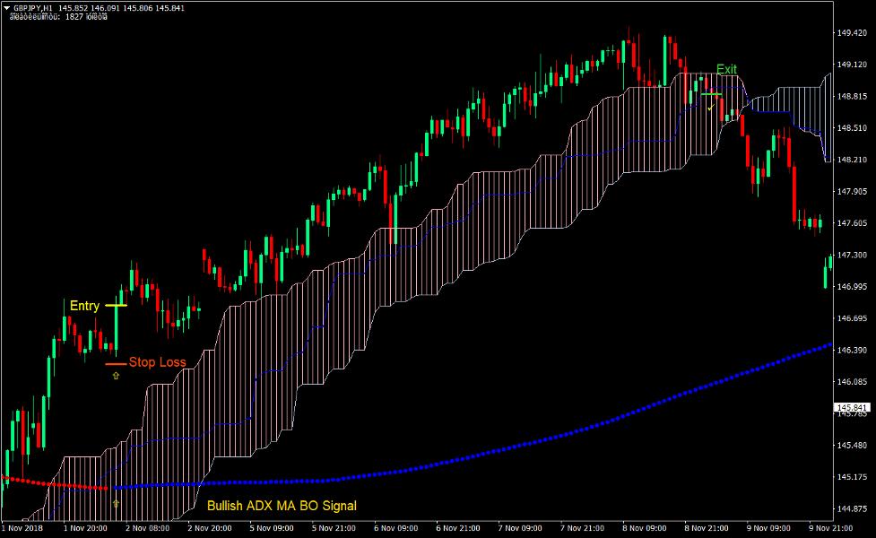 Ichimoku Cloud Trend Forex Trading Strategy