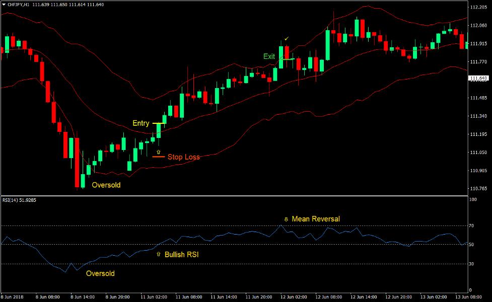 Keltner RSI Reversal Forex Trading Strategy 2
