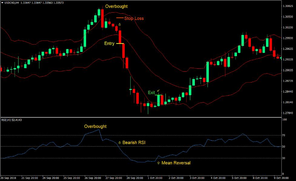 Keltner RSI Reversal Forex Trading Strategy 3