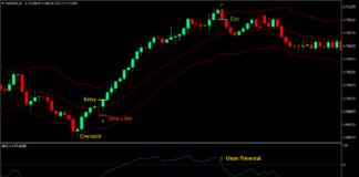 Keltner RSI Reversal Forex Trading Strategy
