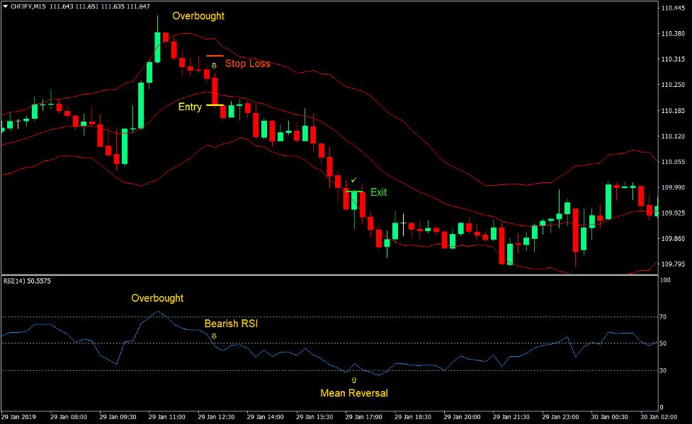 Keltner RSI Reversal Forex Trading Strategy 4