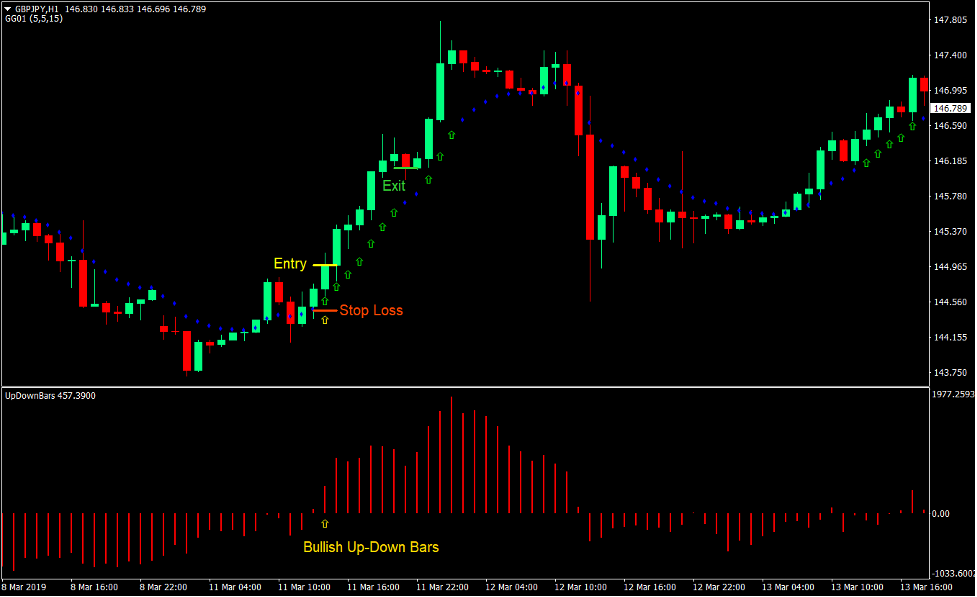 Momentum Up-Down Bars Forex Trading Strategy 2