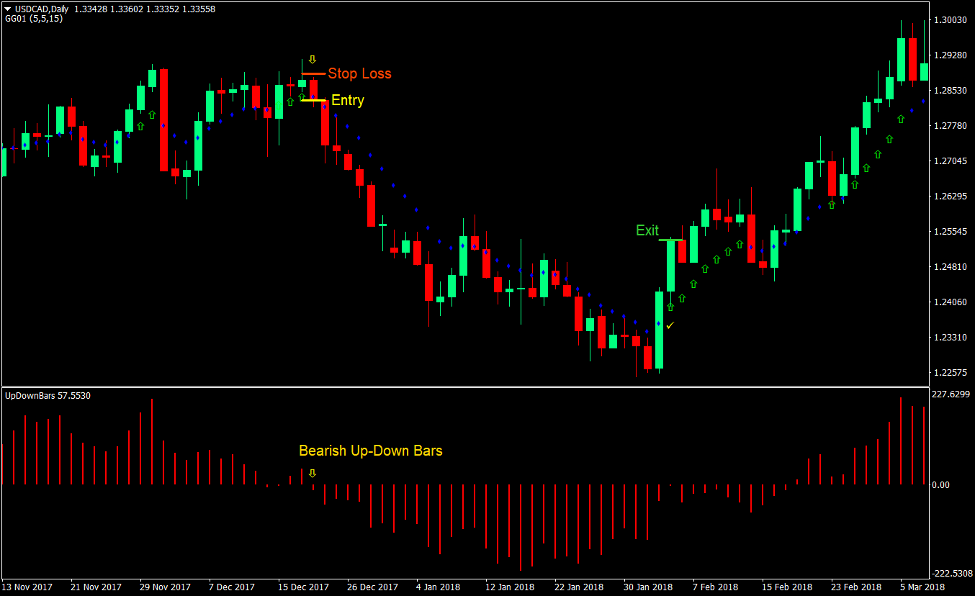 Momentum Up-Down Bars Forex Trading Strategy 3