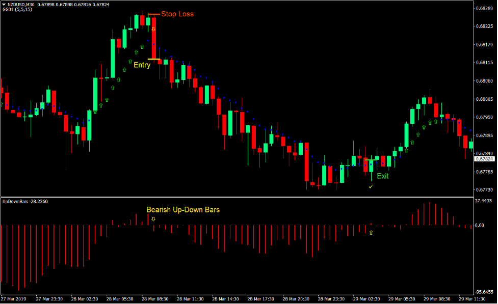 Momentum Up-Down Bars Forex Trading Strategy 4
