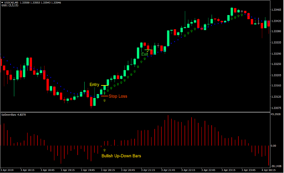 Momentum Up-Down Bars Forex Trading Strategy