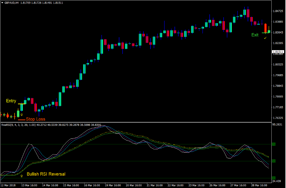 RSI HiLo Trend Reversal Forex Trading Strategy 2