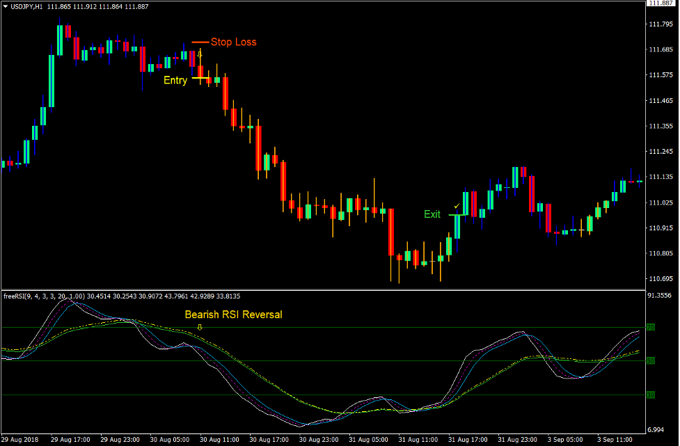 RSI HiLo Trend Reversal Forex Trading Strategy 3