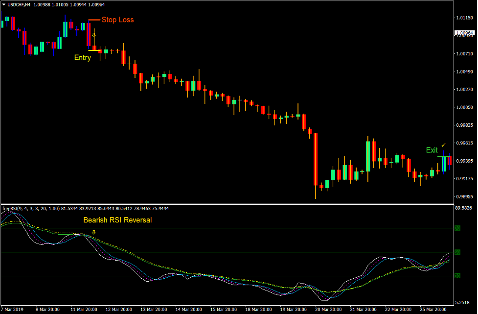 RSI HiLo Trend Reversal Forex Trading Strategy 4