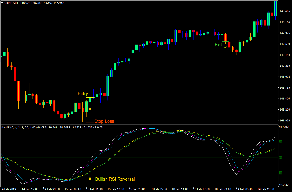 RSI HiLo Trend Reversal Forex Trading Strategy