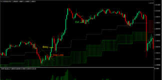 SAR Cloud Breakout Forex Trading Strategy