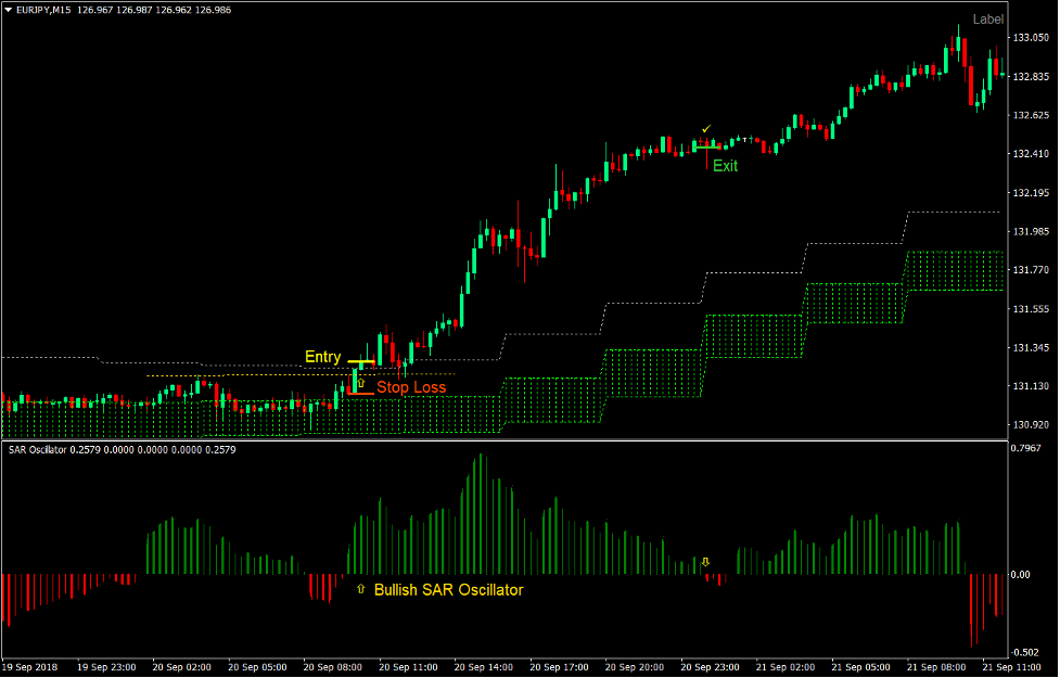 SAR Cloud Breakout Forex Trading Strategy2