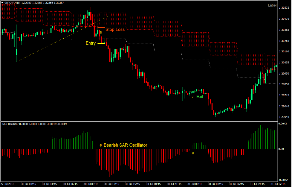SAR Cloud Breakout Forex Trading Strategy4