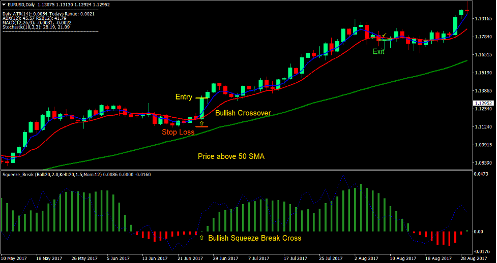 Squeeze Break Retracement Forex Trading Strategy -2