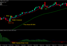 Squeeze Break Retracement Forex Trading Strategy