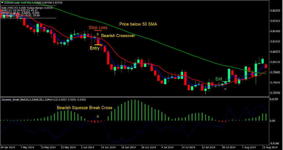 Squeeze Break Retracement Forex Trading Strategy -3