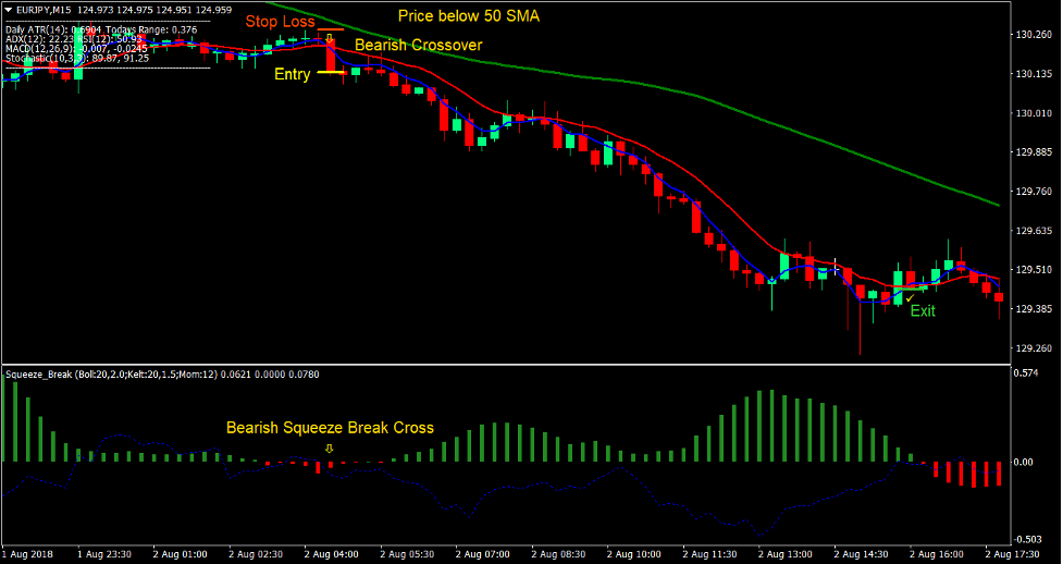 Squeeze Break Retracement Forex Trading Strategy -4