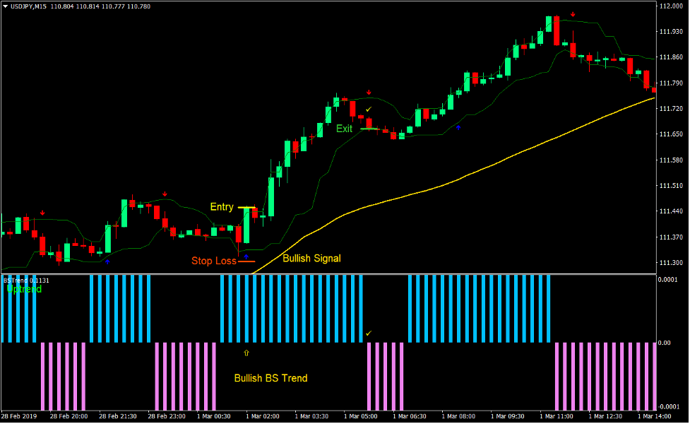 Trend Strength Signal Forex Day Trading Strategy 2