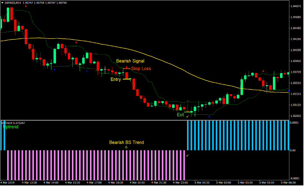 Trend Strength Signal Forex Day Trading Strategy 3