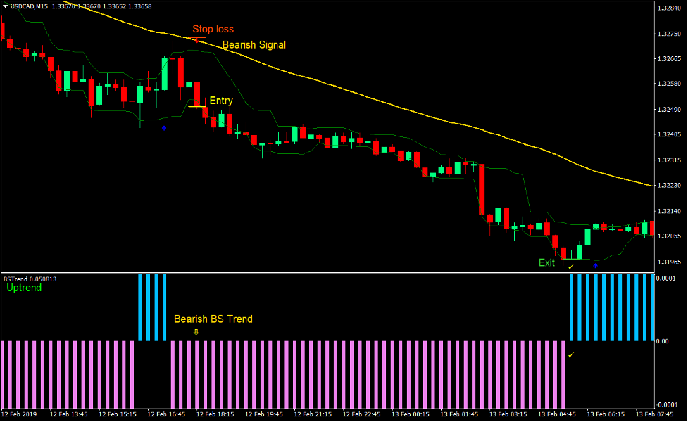 Trend Strength Signal Forex Day Trading Strategy 4