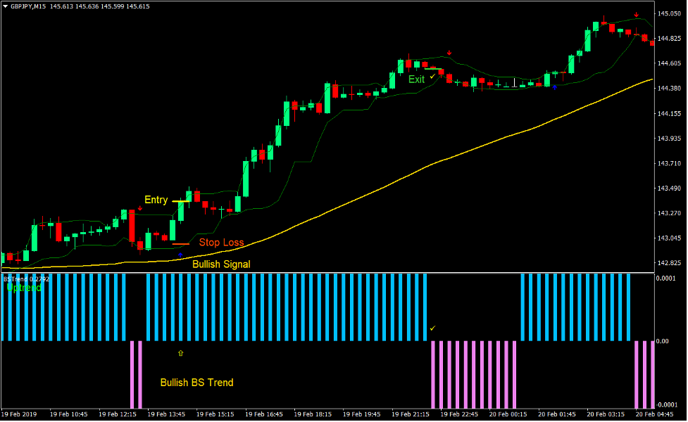 Trend Strength Signal Forex Day Trading Strategy