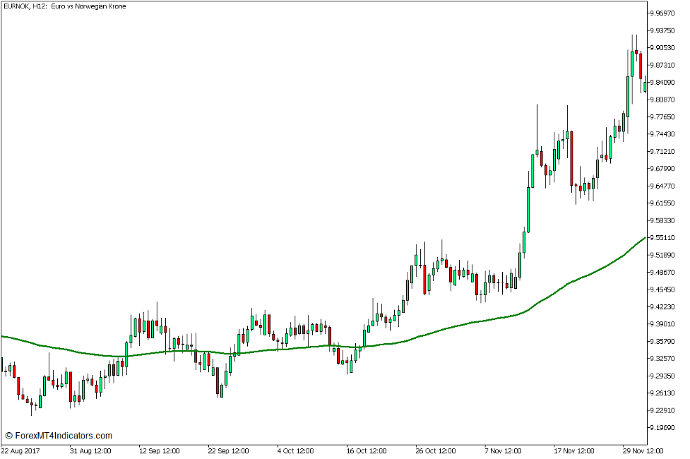 100 Exponential Moving Average