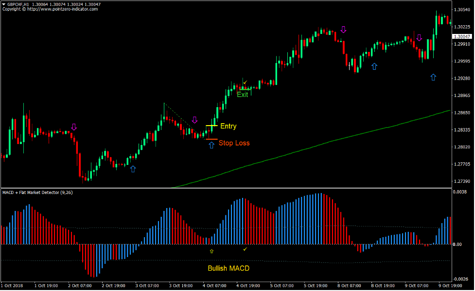 2 MA MACD Breakout Forex Trading Strategy 2