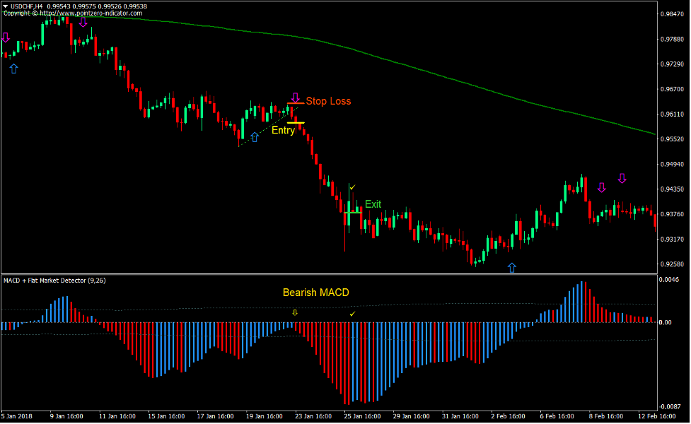 2 MA MACD Breakout Forex Trading Strategy 3