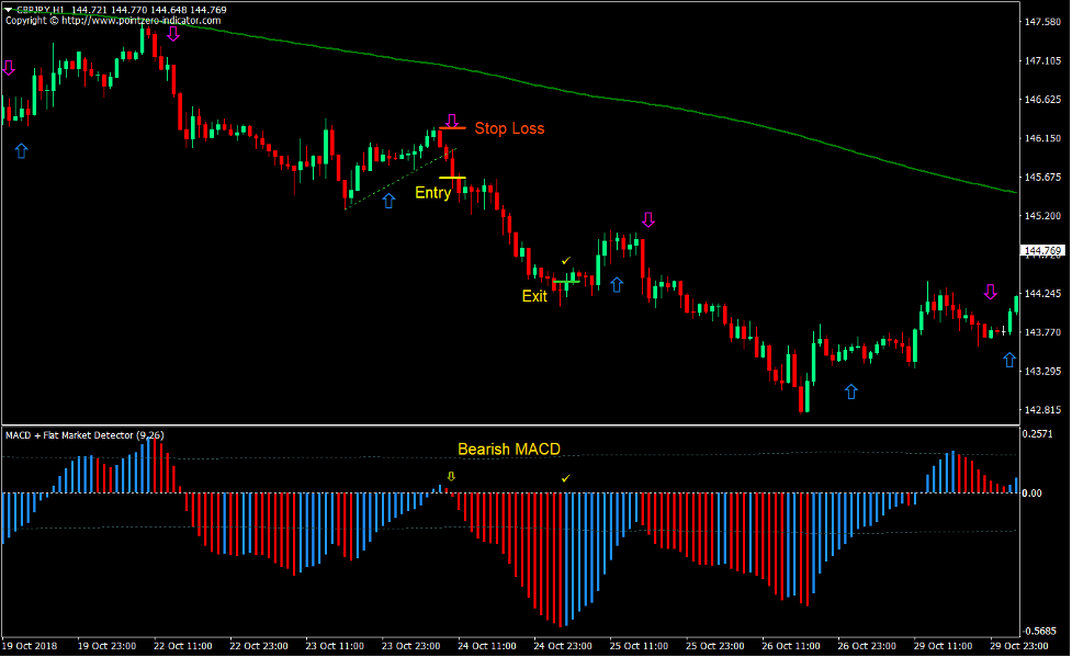 2 MA MACD Breakout Forex Trading Strategy 4