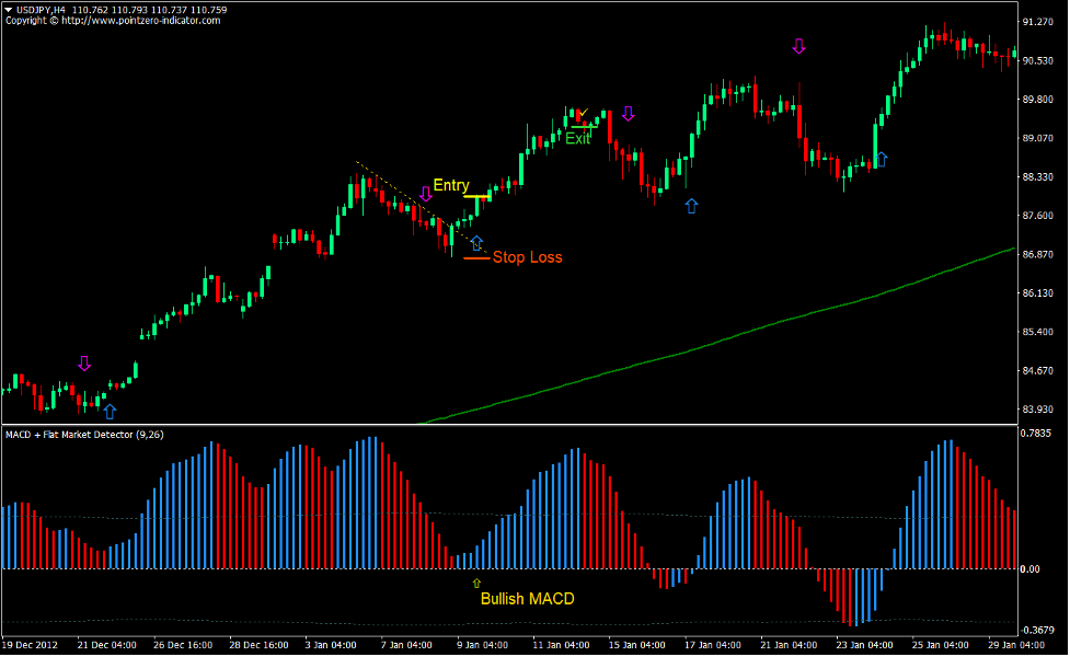 2 MA MACD Breakout Forex Trading Strategy